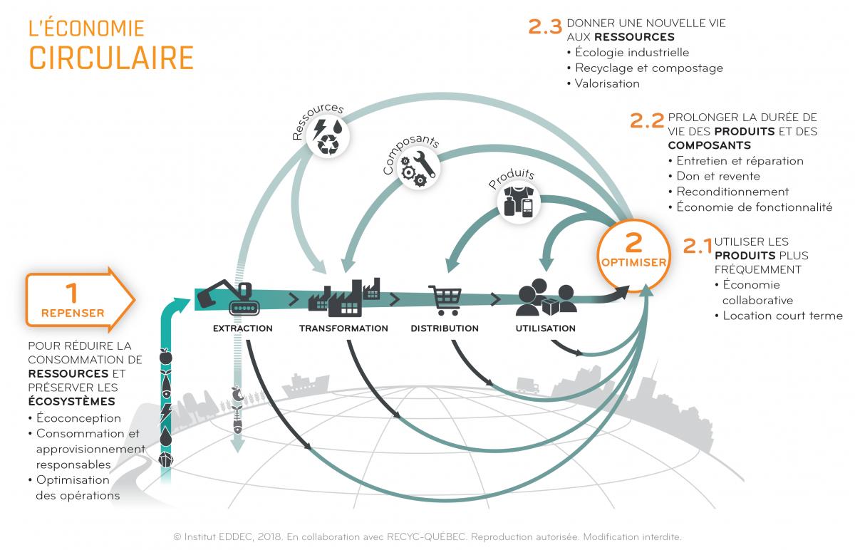 Introduction aux stratégies et leviers de l'économie circulaire
